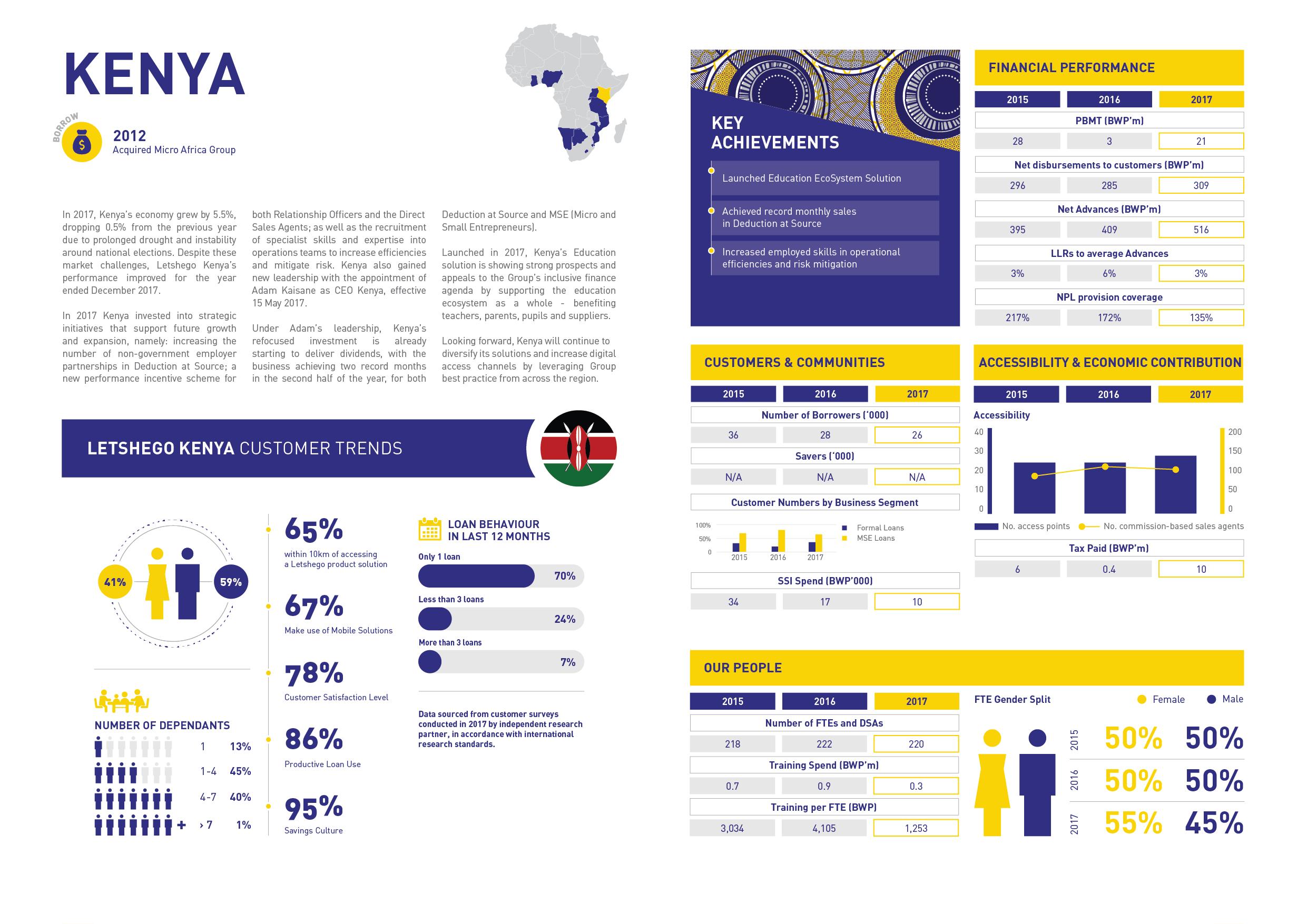 Kenya | Letshego