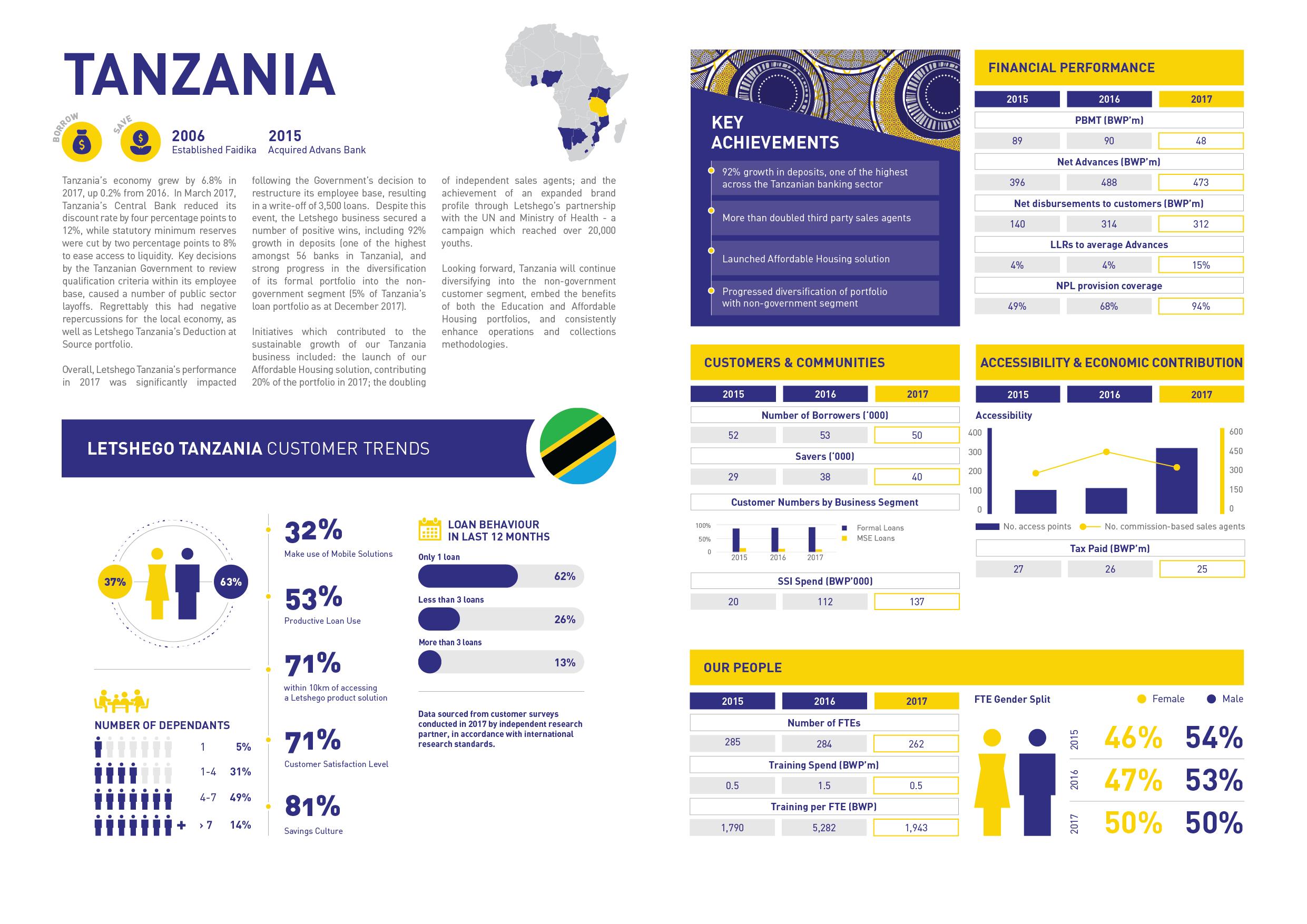 Tanzania | Letshego